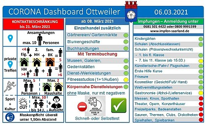 Dashboard Ottweiler